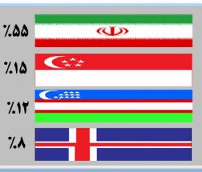 جایگاه و رتبه برتر جمهوری اسلامی ایران در بین برترین های جهان
