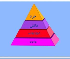 مدیریت دانش؛ چیستی، چرایی و چگونگی-۱